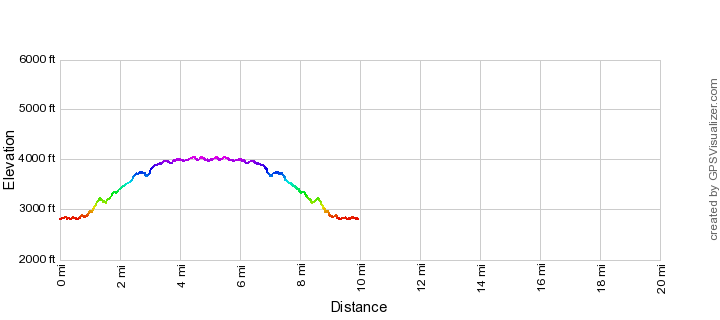 La Milagrosa Trail Elevation Profile