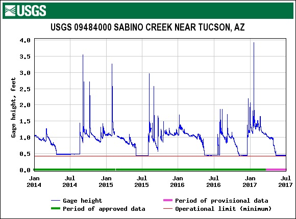 The Gauge at the Sabino Canyon Dam - July is usually reliable for weather and rain, but every year is different... July 2017.