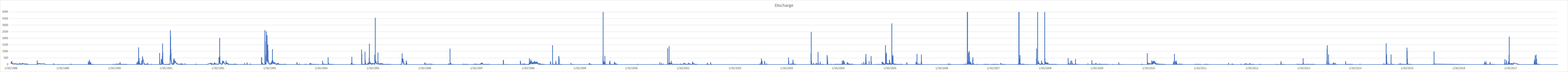 Sabino Creek Discharge 1988 to 2017 - the data contains . January 2018.