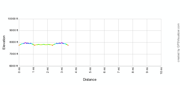Mint Spring Trail Elevation Profile